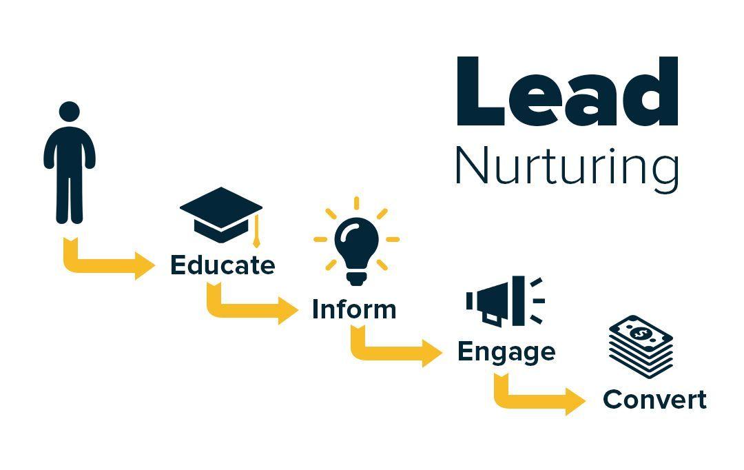 Lead nurturing journey – A case study: cold-warm-hot